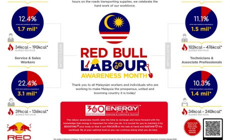 Red Bull Malaysia's 'I AM ENERGY' Campaign