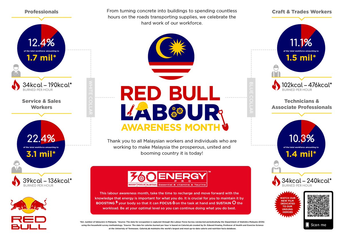 Red Bull Malaysia's I AM ENERGY Campaign